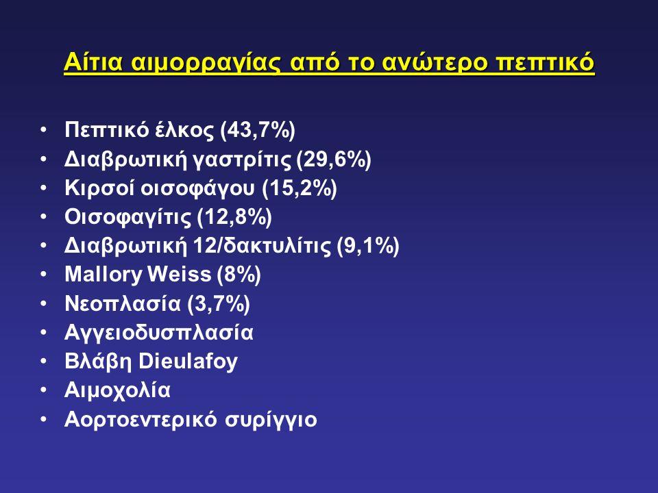 Αίτια αιμορραγίας από το ανώτερο πεπτικό Πεπτικό έλκος (43,7%) Διαβρωτική γαστρίτις (29,6%) Κιρσοί οισοφάγου (15,2%) Οισοφαγίτις (12,8%) Διαβρωτική 12/δακτυλίτις (9,1%) Mallory Weiss (8%) Νεοπλασία (3,7%) Αγγειοδυσπλασία Βλάβη Dieulafoy Αιμοχολία Αορτοεντερικό συρίγγιο