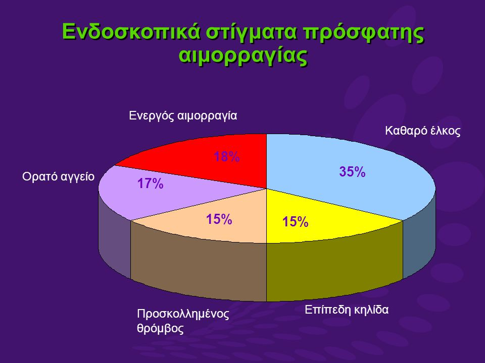 35% 18%18% 17%17% 15% Καθαρό έλκος Ενεργός αιμορραγία Ορατό αγγείο Προσκολλημένος θρόμβος Επίπεδη κηλίδα Ενδοσκοπικά στίγματα πρόσφατης αιμορραγίας