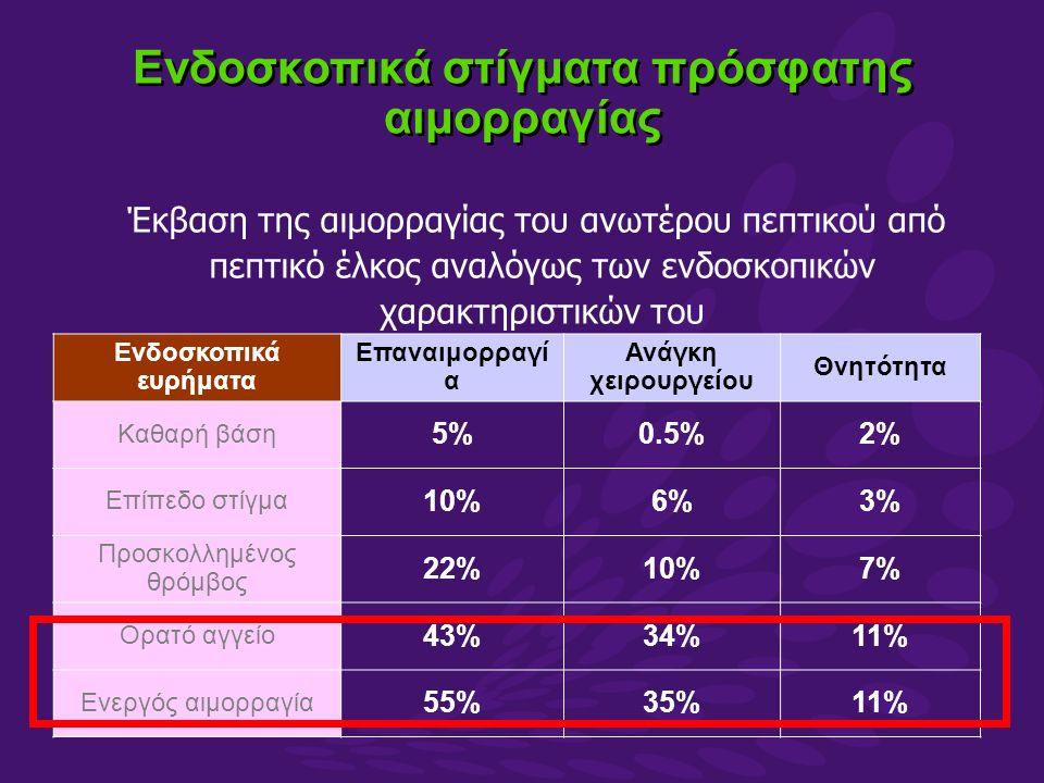 Ενδοσκοπικά ευρήματα Επαναιμορραγί α Ανάγκη χειρουργείου Θνητότητα Καθαρή βάση 5%0.5%2% Επίπεδο στίγμα 10%6%3% Προσκολλημένος θρόμβος 22%10%7% Ορατό αγγείο 43%34%11% Ενεργός αιμορραγία 55%35%11% Έκβαση της αιμορραγίας του ανωτέρου πεπτικού από πεπτικό έλκος αναλόγως των ενδοσκοπικών χαρακτηριστικών του Ενδοσκοπικά στίγματα πρόσφατης αιμορραγίας