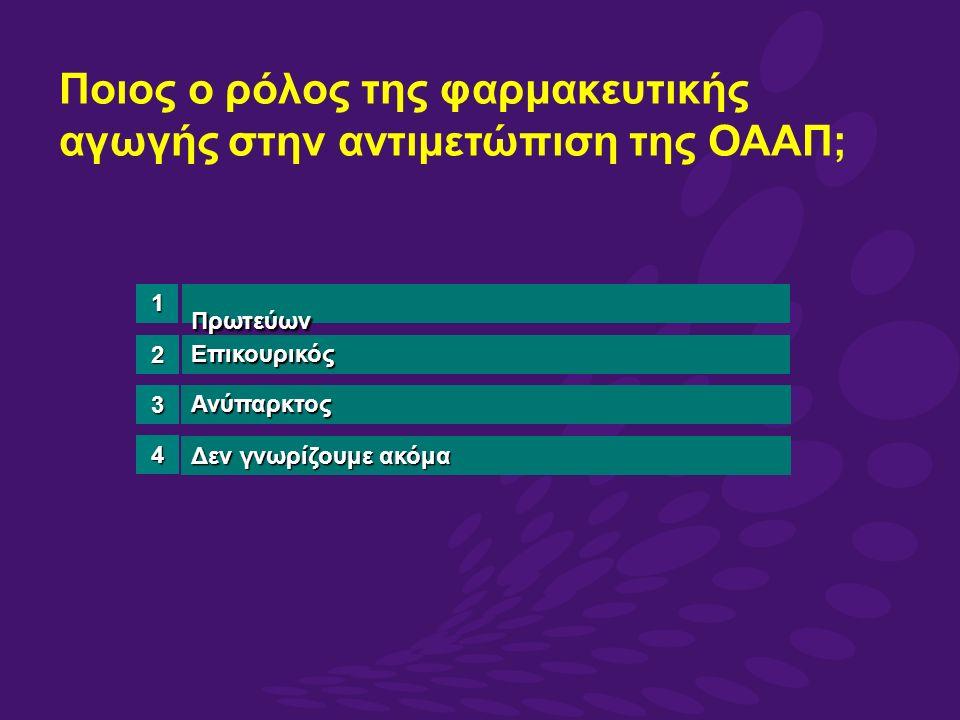 Ποιος ο ρόλος της φαρμακευτικής αγωγής στην αντιμετώπιση της ΟΑΑΠ; Πρωτεύων Επικουρικός Ανύπαρκτος Δεν γνωρίζουμε ακόμα 3 4 1 2
