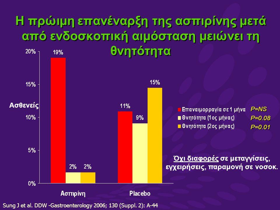 Η πρώιμη επανέναρξη της ασπιρίνης μετά από ενδοσκοπική αιμόσταση μειώνει τη θνητότητα P=NSP=0.08P=0.01 Ασθενείς Όχι διαφορές σε μεταγγίσεις, εγχειρήσεις, παραμονή σε νοσοκ.