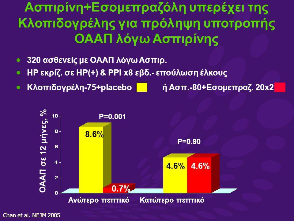  320 ασθενείς με OAAΠ λόγω Aσπιρ.  ΗΡ εκρίζ.