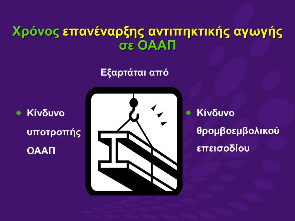 Xρόνος επανέναρξης αντιπηκτικής αγωγής σε ΟΑΑΠ  Κίνδυνο υποτροπής ΟΑΑΠ Εξαρτάται από  Κίνδυνο θρομβοεμβολικού επεισοδίου