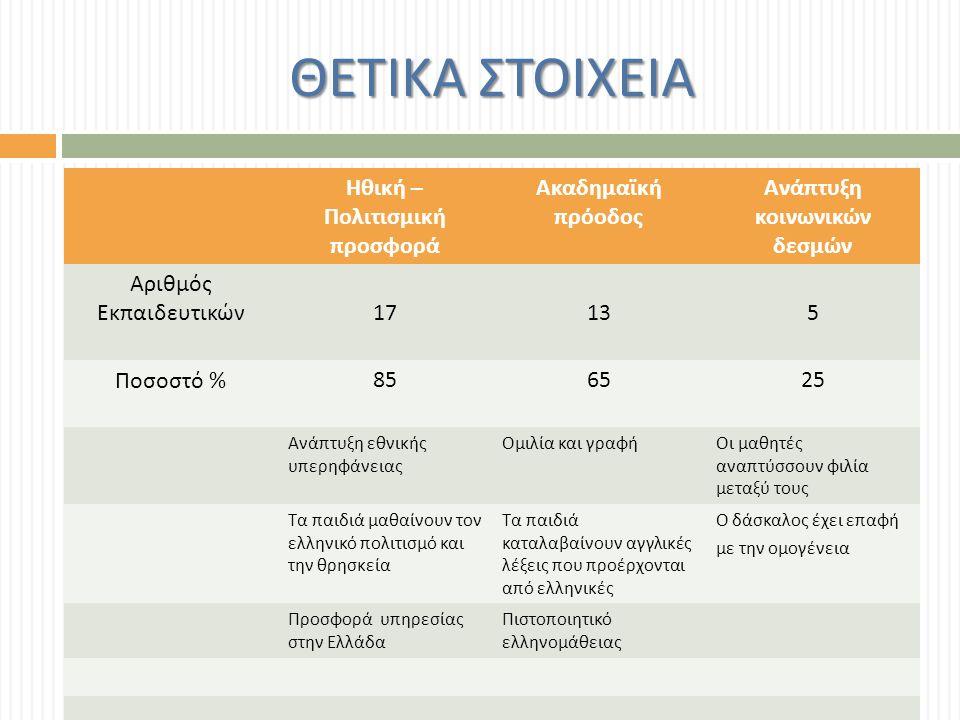 ΘΕΤΙΚΑ ΣΤΟΙΧΕΙΑ Ηθική – Πολιτισμική προσφορά Ακαδημαϊκή πρόοδος Ανάπτυξη κοινωνικών δεσμών Αριθμός Εκπαιδευτικών17135 Ποσοστό % 856525 Ανάπτυξη εθνικής υπερηφάνειας Ομιλία και γραφήΟι μαθητές αναπτύσσουν φιλία μεταξύ τους Τα παιδιά μαθαίνουν τον ελληνικό πολιτισμό και την θρησκεία Τα παιδιά καταλαβαίνουν αγγλικές λέξεις που προέρχονται από ελληνικές Ο δάσκαλος έχει επαφή με την ομογένεια Προσφορά υπηρεσίας στην Ελλάδα Πιστοποιητικό ελληνομάθειας