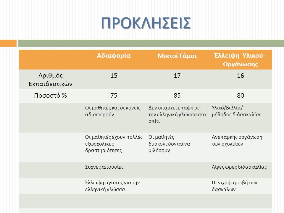 ΠΡΟΚΛΗΣΕΙΣ ΑδιαφορίαΜικτοί ΓάμοιΈλλειψη Υλικού - Οργάνωσης Αριθμός Εκπαιδευτικών 151716 Ποσοστό % 758580 Οι μαθητές και οι γονείς αδιαφορούν Δεν υπάρχει επαφή με την ελληνική γλώσσα στο σπίτι Υλικό / βιβλία / μέθοδος διδασκαλίας Οι μαθητές έχουν πολλές εξωσχολικές δραστηριότητες Οι μαθητές δυσκολεύονται να μιλήσουν Ανεπαρκής οργάνωση των σχολείων Συχνές απουσίεςΛίγες ώρες διδασκαλίας Έλλειψη αγάπης για την ελληνική γλώσσα Πενιχρή αμοιβή των δασκάλων