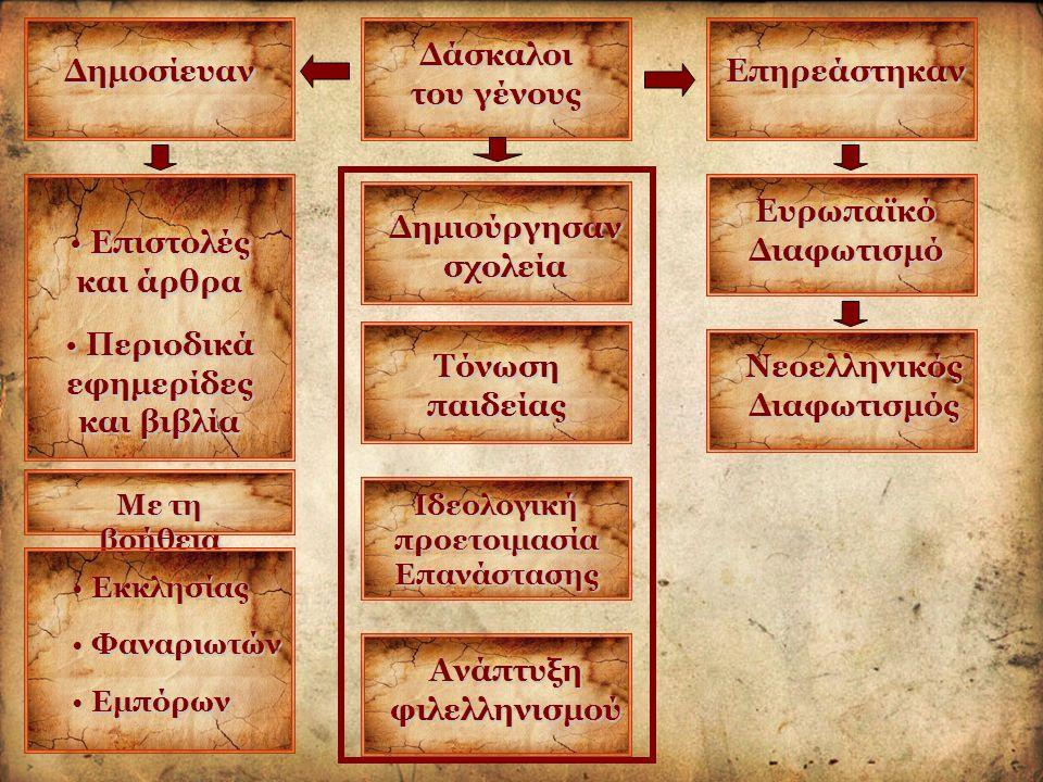 Δάσκαλοι του γένους Δημοσίευαν Επιστολές και άρθρα Επιστολές και άρθρα Περιοδικά εφημερίδες και βιβλία Περιοδικά εφημερίδες και βιβλία Με τη βοήθεια Φαναριωτών Φαναριωτών Εκκλησίας Εκκλησίας Εμπόρων Εμπόρων Δημιούργησαν σχολεία Τόνωση παιδείας Ιδεολογική προετοιμασία Επανάστασης Ανάπτυξη φιλελληνισμού Επηρεάστηκαν Ευρωπαϊκό Διαφωτισμό Νεοελληνικός Διαφωτισμός