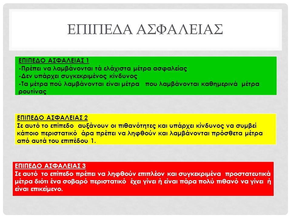 ΕΠΙΠΕΔΑ ΑΣΦΑΛΕΙΑΣ ΕΠΙΠΕΔΟ ΑΣΦΑΛΕΙΑΣ 1 -Πρέπει να λαμβάνονται τά ελάχιστα μέτρα ασφαλείας -Δεν υπάρχει συγκεκριμένος κίνδυνος -Τα μέτρα πού λαμβάνονται είναι μέτρα που λαμβάνονται καθημερινά μέτρα ρουτίνας ΕΠΙΠΕΔΟ ΑΣΦΑΛΕΙΑΣ 2 Σε αυτό το επίπεδο αυξάνουν οι πιθανότητες και υπάρχει κίνδυνος να συμβεί κάποιο περιστατικό άρα πρέπει να ληφθούν και λαμβάνονται πρόσθετα μέτρα από αυτά του επιπέδου 1.