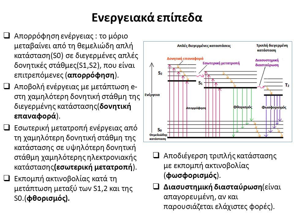 Ενεργειακά επίπεδα  Απορρόφηση ενέργειας : το μόριο μεταβαίνει από τη θεμελιώδη απλή κατάσταση(S0) σε διεγερμένες απλές δονητικές στάθμες(S1,S2), που είναι επιτρεπόμενες (απορρόφηση).
