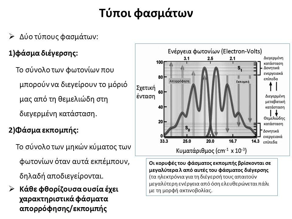Τύποι φασμάτων  Δύο τύπους φασμάτων: 1)φάσμα διέγερσης: Το σύνολο των φωτονίων που μπορούν να διεγείρουν το μόριό μας από τη θεμελιώδη στη διεγερμένη κατάσταση.