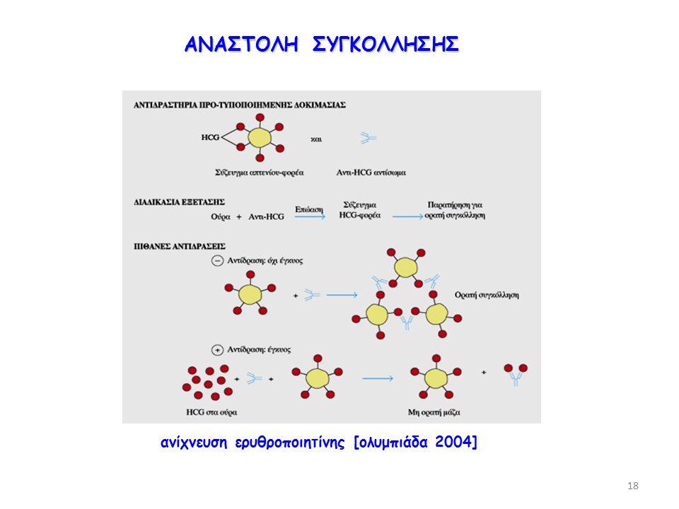ανίχνευση ερυθροποιητίνης [ολυμπιάδα 2004] ΑΝΑΣΤΟΛΗ ΣΥΓΚΟΛΛΗΣΗΣ 18