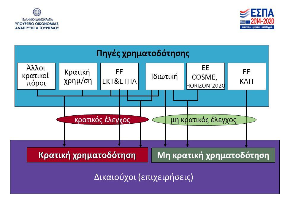Πηγές χρηματοδότησης Δικαιούχοι (επιχειρήσεις) Κρατική χρηματοδότηση Μη κρατική χρηματοδότηση μη κρατικός έλεγχος κρατικός έλεγχος Άλλοι κρατικοί πόροι EΕΚAΠEΕΚAΠ Κρατική χρημ/ση EΕ EKT&ETΠA EΕ COSME, HORIZON 2020 Ιδιωτική