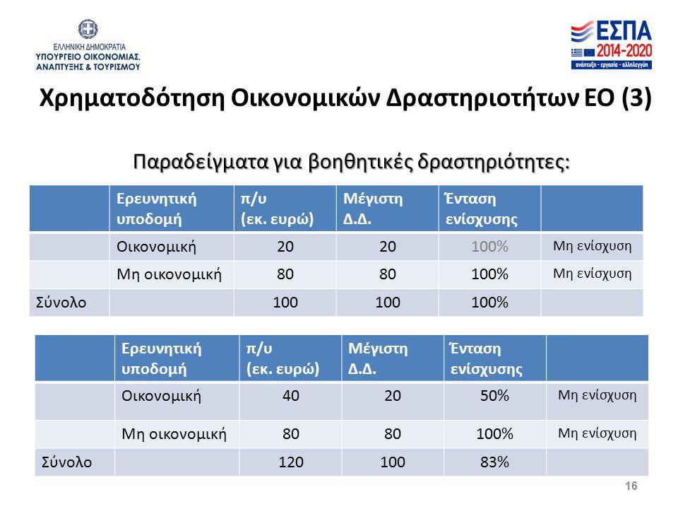 Χρηματοδότηση Οικονομικών Δραστηριοτήτων ΕΟ (3) Παραδείγματα για βοηθητικές δραστηριότητες: Ερευνητική υποδομή π/υ (εκ. ευρώ) Μέγιστη Δ.Δ. Ένταση ενίσ