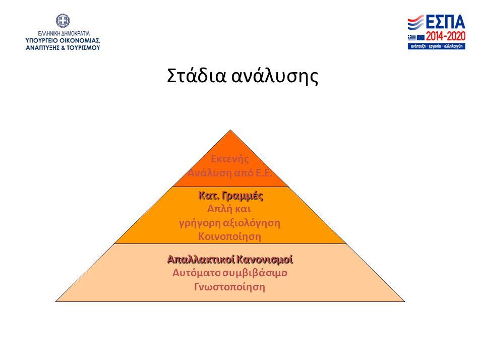 Στάδια ανάλυσης Εκτενής Ανάλυση από Ε.Ε. Κατ. Γραμμές Απλή και γρήγορη αξιολόγηση Κοινοποίηση Απαλλακτικοί Κανονισμοί Aυτόματο συμβιβάσιμο Γνωστοποίησ