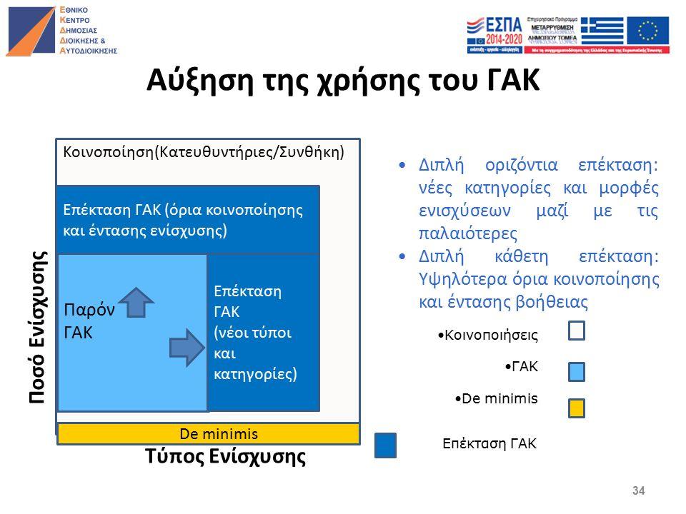 Αύξηση της χρήσης του ΓΑΚ Κοινοποίηση(Κατευθυντήριες/Συνθήκη) Παρόν ΓΑΚ Επέκταση ΓΑΚ (νέοι τύποι και κατηγορίες) Επέκταση ΓΑΚ (όρια κοινοποίησης και έντασης ενίσχυσης) Επέκταση ΓΑΚ Τύπος Ενίσχυσης Ποσό Ενίσχυσης Κοινοποιήσεις ΓΑΚ De minimis Διπλή οριζόντια επέκταση: νέες κατηγορίες και μορφές ενισχύσεων μαζί με τις παλαιότερες Διπλή κάθετη επέκταση: Υψηλότερα όρια κοινοποίησης και έντασης βοήθειας De minimis 34