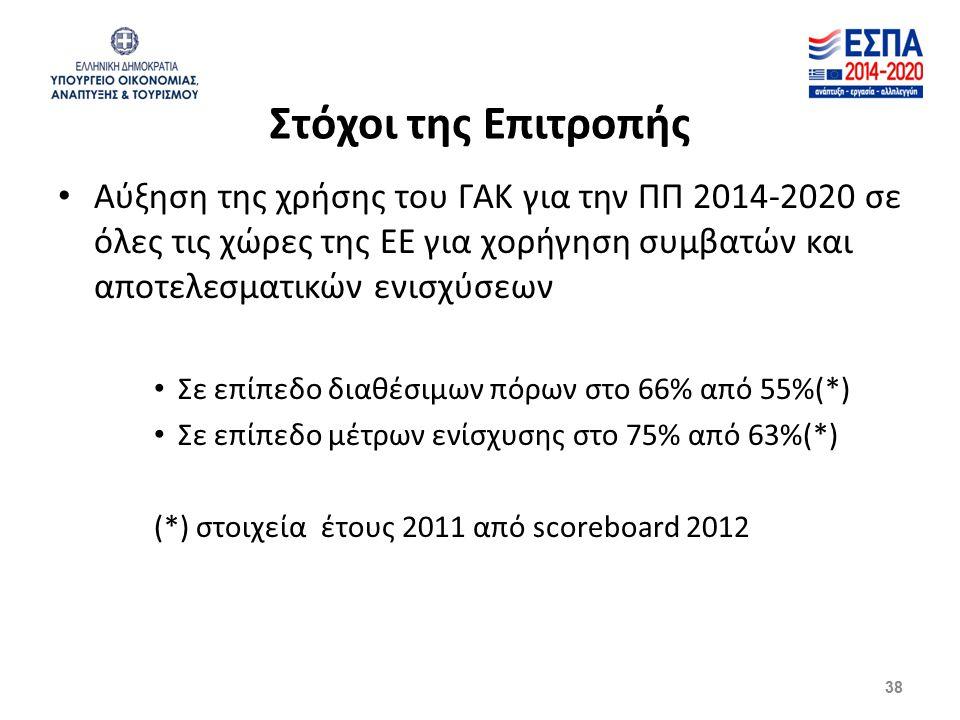 Στόχοι της Επιτροπής Αύξηση της χρήσης του ΓΑΚ για την ΠΠ 2014-2020 σε όλες τις χώρες της ΕΕ για χορήγηση συμβατών και αποτελεσματικών ενισχύσεων Σε επίπεδο διαθέσιμων πόρων στο 66% από 55%(*) Σε επίπεδο μέτρων ενίσχυσης στο 75% από 63%(*) (*) στοιχεία έτους 2011 από scoreboard 2012 38