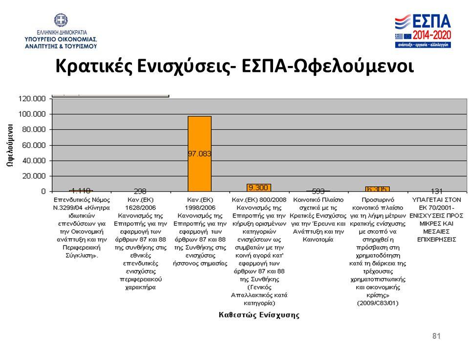 81 Κρατικές Ενισχύσεις- ΕΣΠΑ-Ωφελούμενοι