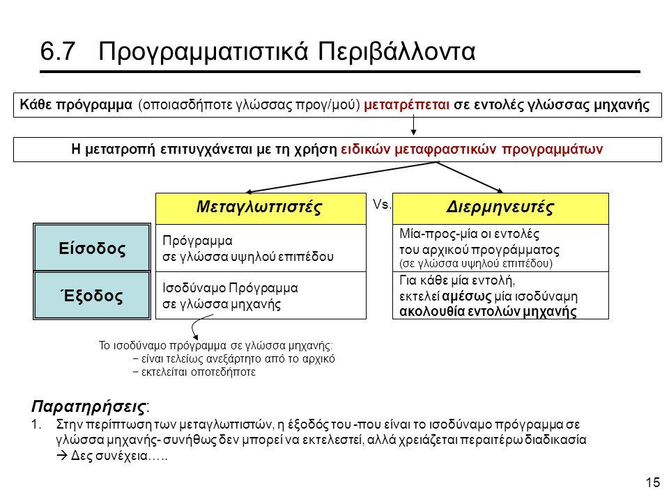 15 6.7 Προγραμματιστικά Περιβάλλοντα Η μετατροπή επιτυγχάνεται με τη χρήση ειδικών μεταφραστικών προγραμμάτων Κάθε πρόγραμμα (οποιασδήποτε γλώσσας προγ/μού) μετατρέπεται σε εντολές γλώσσας μηχανής Είσοδος Έξοδος Πρόγραμμα σε γλώσσα υψηλού επιπέδου Ισοδύναμο Πρόγραμμα σε γλώσσα μηχανής Μία-προς-μία οι εντολές του αρχικού προγράμματος (σε γλώσσα υψηλού επιπέδου) Για κάθε μία εντολή, εκτελεί αμέσως μία ισοδύναμη ακολουθία εντολών μηχανής Το ισοδύναμο πρόγραμμα σε γλώσσα μηχανής: − είναι τελείως ανεξάρτητο από το αρχικό − εκτελείται οποτεδήποτε ΜεταγλωττιστέςΔιερμηνευτές Vs.