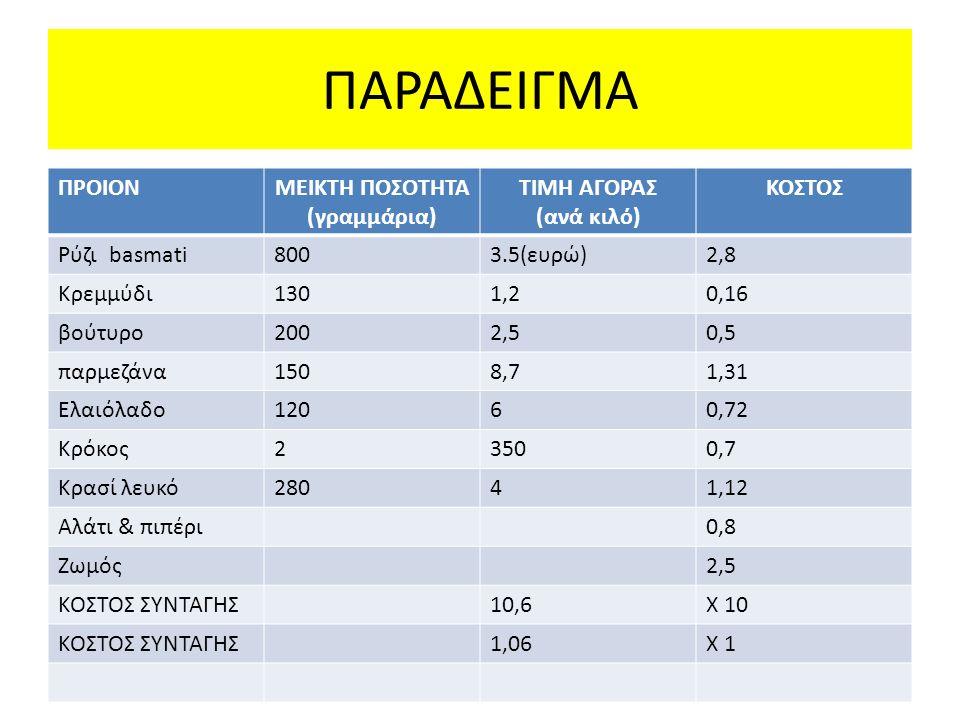 ΠΑΡΑΔΕΙΓΜΑ ΠΡΟΙΟΝΜΕΙΚΤΗ ΠΟΣΟΤΗΤΑ (γραμμάρια) ΤΙΜΗ ΑΓΟΡΑΣ (ανά κιλό) ΚΟΣΤΟΣ Ρύζι basmati8003.5(ευρώ)2,8 Κρεμμύδι1301,20,16 βούτυρο2002,50,5 παρμεζάνα1508,71,31 Ελαιόλαδο12060,72 Κρόκος23500,7 Κρασί λευκό28041,12 Αλάτι & πιπέρι0,8 Ζωμός2,5 ΚΟΣΤΟΣ ΣΥΝΤΑΓΗΣ10,6Χ 10 ΚΟΣΤΟΣ ΣΥΝΤΑΓΗΣ1,06Χ 1