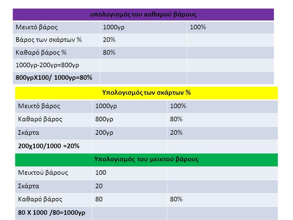 yp υπολογισμός του καθαρού βάρους Μεικτό βάρος1000γρ100% Βάρος των σκάρτων %20% Καθαρό βάρος %80% 1000γρ-200γρ=800γρ 800γρΧ100/ 1000γρ=80% Υπολογισμός των σκάρτων % Μεικτό βάρος1000γρ100% Καθαρό βάρος800γρ80% Σκάρτα200γρ20% 200χ100/1000 =20% Υπολογισμός του μεικτού βάρους Μεικτού βάρους100 Σκάρτα20 Καθαρό βάρος8080% 80 Χ 1000 /80=1000γρ