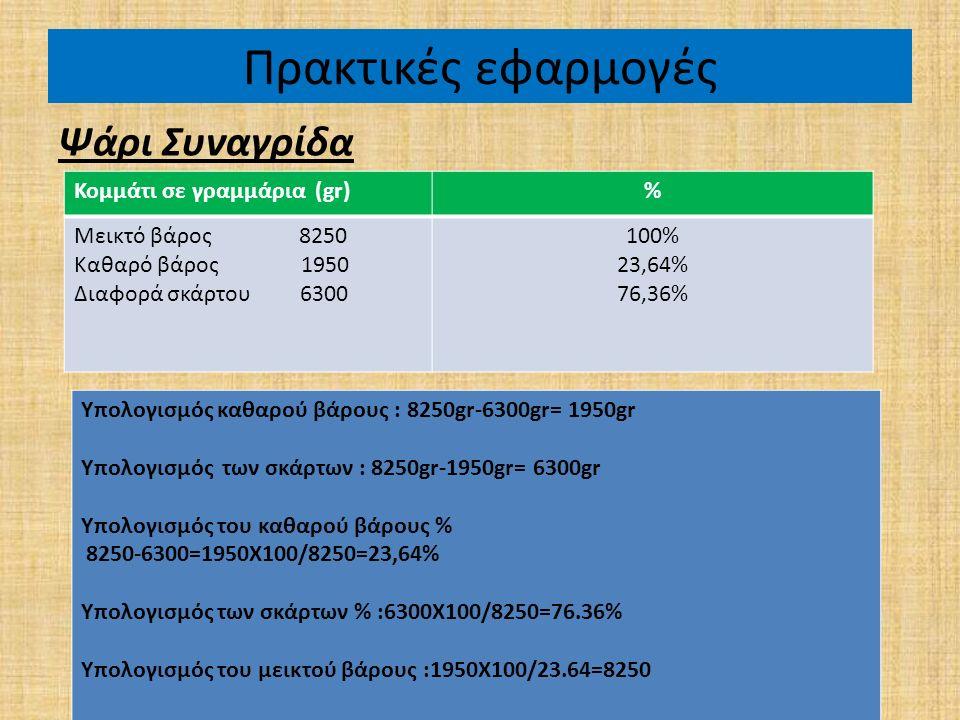 Πρακτικές εφαρμογές Ψάρι Συναγρίδα Κομμάτι σε γραμμάρια (gr)% Μεικτό βάρος 8250 Καθαρό βάρος 1950 Διαφορά σκάρτου 6300 100% 23,64% 76,36% Υπολογισμός καθαρού βάρους : 8250gr-6300gr= 1950gr Υπολογισμός των σκάρτων : 8250gr-1950gr= 6300gr Υπολογισμός του καθαρού βάρους % 8250-6300=1950Χ100/8250=23,64% Υπολογισμός των σκάρτων % :6300X100/8250=76.36% Υπολογισμός του μεικτού βάρους :1950X100/23.64=8250
