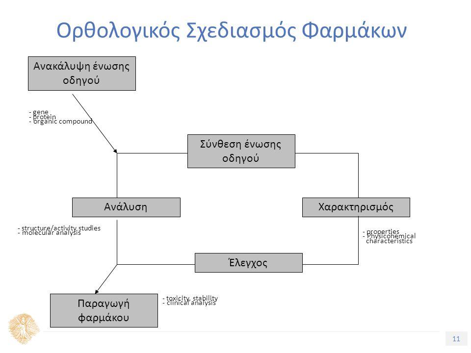 11 Τίτλος Ενότητας Ορθολογικός Σχεδιασμός Φαρμάκων Ανακάλυψη ένωσης οδηγού Σύνθεση ένωσης οδηγού ΑνάλυσηΧαρακτηρισμός Έλεγχος Παραγωγή φαρμάκου - gene - protein - organic compound - properties - Physicohemical characteristics - structure/activity studies - molecular analysis - toxicity, stability - clinical analysis