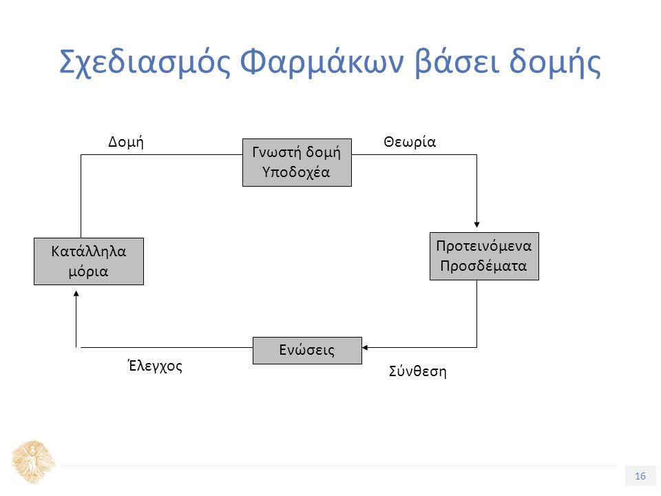 16 Τίτλος Ενότητας Σχεδιασμός Φαρμάκων βάσει δομής Κατάλληλα μόρια Γνωστή δομή Υποδοχέα Προτεινόμενα Προσδέματα Ενώσεις ΔομήΘεωρία Σύνθεση Έλεγχος