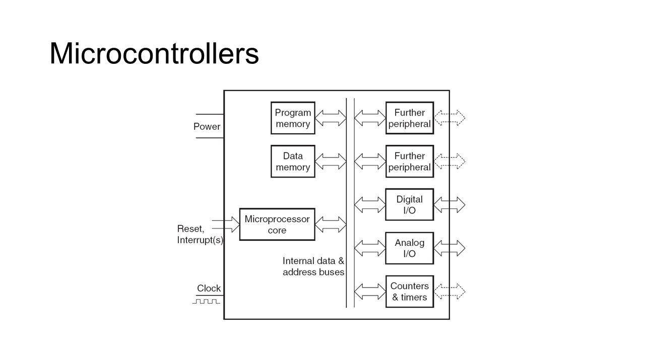 Συστήματα Μικροεπεξεργαστών vs Ενσωματωμένα Συστήματα