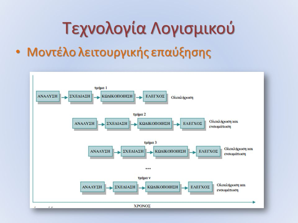 Τεχνολογία Λογισμικού Μοντέλο λειτουργικής επαύξησης Μοντέλο λειτουργικής επαύξησης