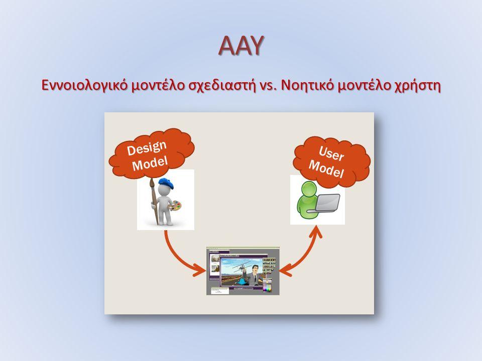 ΑΑΥ Εννοιολογικό μοντέλο σχεδιαστή vs. Νοητικό μοντέλο χρήστη