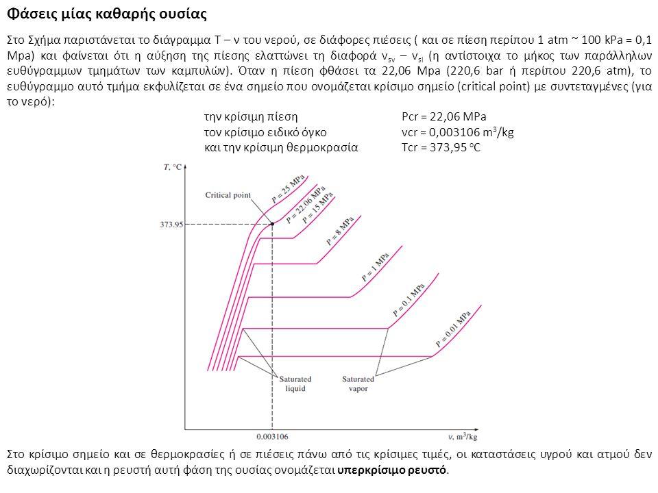 Φάσεις μίας καθαρής ουσίας Στο Σχήμα παριστάνεται το διάγραμμα Τ – ν του νερού, σε διάφορες πιέσεις ( και σε πίεση περίπου 1 atm ~ 100 kPa = 0,1 Mpa)
