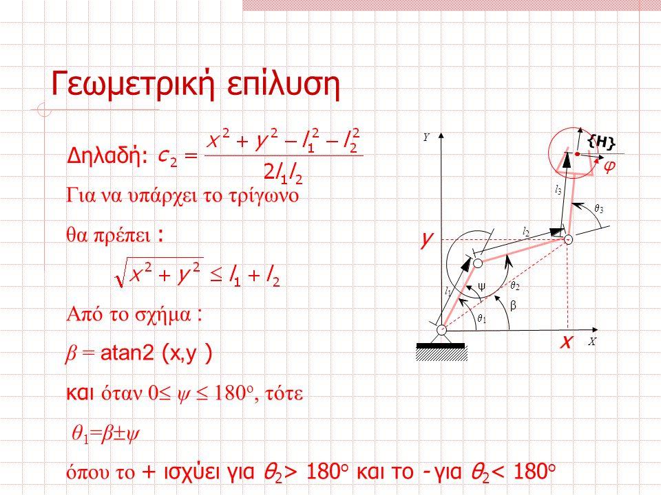 Δηλαδή: Για να υπάρχει το τρίγωνο θα πρέπει : Από το σχήμα : β = atan2 ( x,y ) και όταν 0  ψ  180 ο, τότε θ 1 =β  ψ όπου το + ισχύει για θ 2 > 180 ο και το - για θ 2 < 180 ο Γεωμετρική επίλυση ψ β l 1 l 2 l 3  3  2  1 Χ Υ {H} φ y x