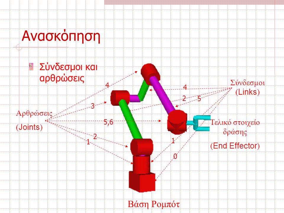 Ανασκόπηση Κανόνας των Denavit-Hartenberg Αριθμούμε όλες τις αρθρώσεις από το 1 έως το N, ξεκινώντας από τη βάση και καταλήγοντας στο τελικό σημείο δράσης Προσδιορισμός του πλαισίου βάσης: Προσδιορίζουμε το ένα δεξιόστροφο ορθοκανονικό σύστημα βάσης (Χ 0 Υ 0 Ζ 0 ) με αρχή στη βάση του χειριστή και τον άξονα Ζ 0 παράλληλα στον άξονα κίνησης της άρθρωσης 1 Προσάρτηση πλαισίων σε καθένα από τους συνδέσμους σύμφωνα με τους κανόνες Υπολογισμός των παραμέτρων των συνδέσμων