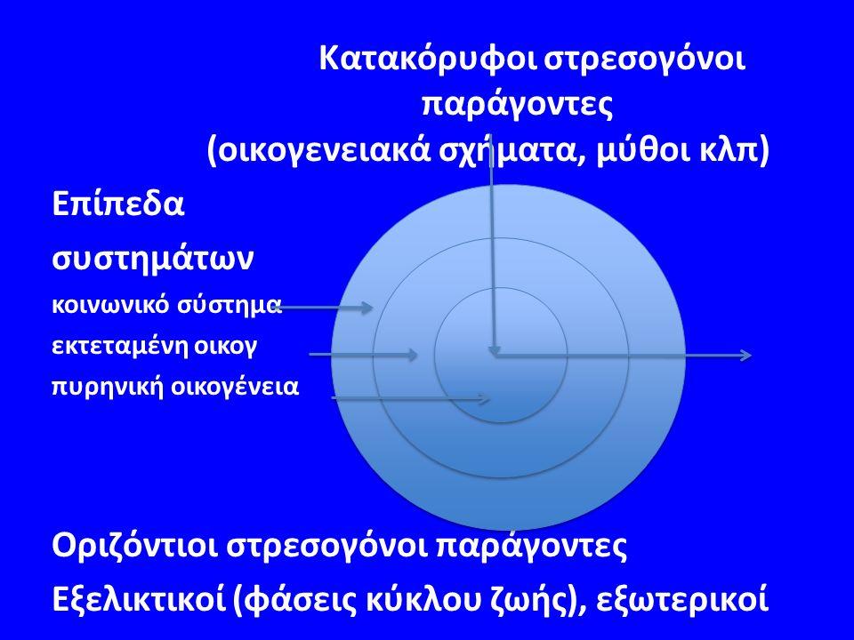 Κατακόρυφοι στρεσογόνοι παράγοντες (οικογενειακά σχήματα, μύθοι κλπ) Επίπεδα συστημάτων κοινωνικό σύστημα εκτεταμένη οικογ πυρηνική οικογένεια Οριζόντιοι στρεσογόνοι παράγοντες Εξελικτικοί (φάσεις κύκλου ζωής), εξωτερικοί