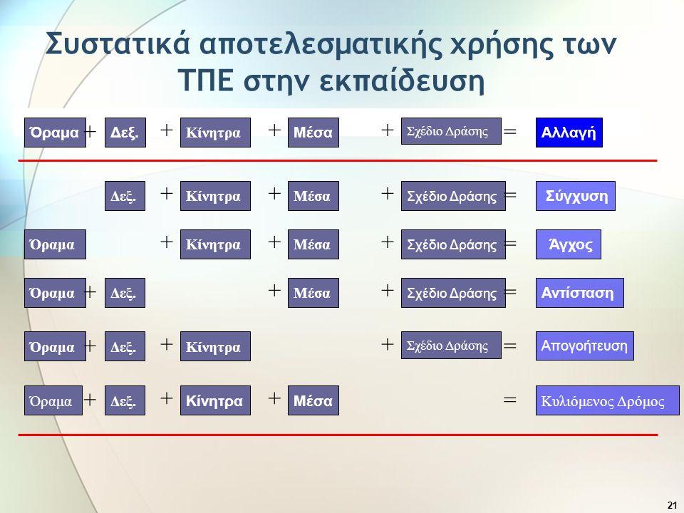 21 Συστατικά αποτελεσματικής χρήσης των ΤΠΕ στην εκπαίδευση Αλλαγή Σχέδιο Δράσης Μέσα Κίνητρα Δεξ.Όραμα + +++ = Σύγχυση Σχέδιο Δράσης ΜέσαΚίνητραΔεξ.