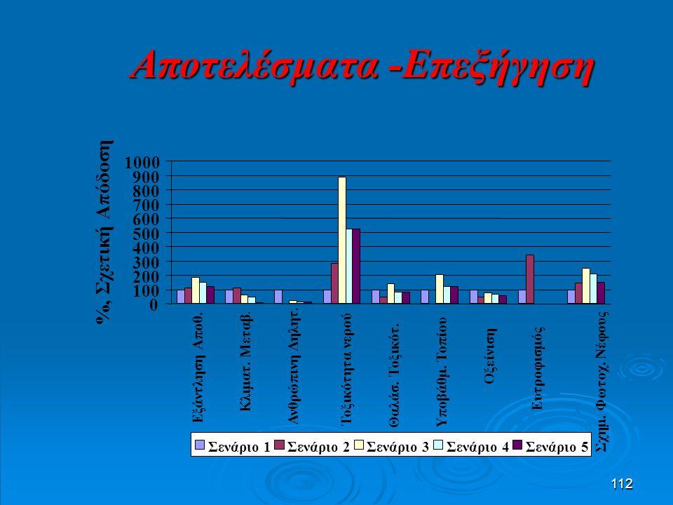 112 Αποτελέσματα -Επεξήγηση 0 100 200 300 400 500 600 700 800 900 1000 Εξάντληση Αποθ.