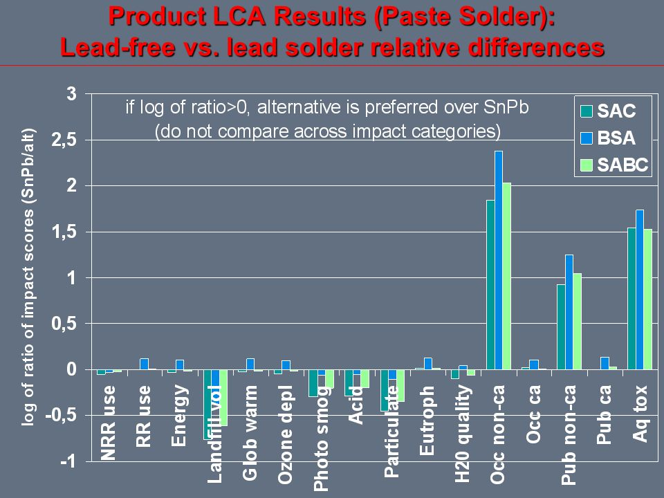 Product LCA Results (Paste Solder): Lead-free vs. lead solder relative differences