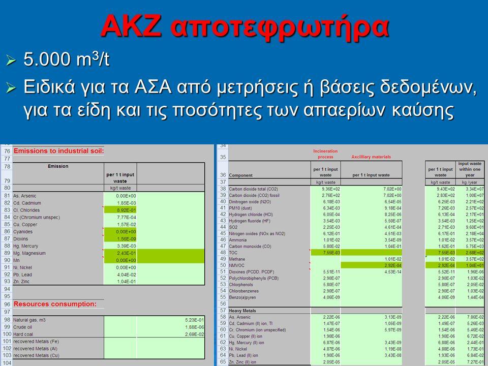 137 ΑΚΖ αποτεφρωτήρα  5.000 m 3 /t  Ειδικά για τα ΑΣΑ από μετρήσεις ή βάσεις δεδομένων, για τα είδη και τις ποσότητες των απαερίων καύσης
