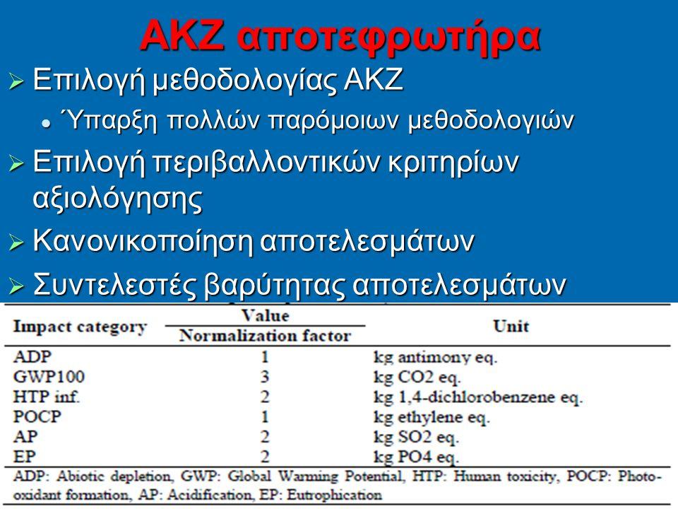 138 ΑΚΖ αποτεφρωτήρα  Επιλογή μεθοδολογίας ΑΚΖ Ύπαρξη πολλών παρόμοιων μεθοδολογιών Ύπαρξη πολλών παρόμοιων μεθοδολογιών  Επιλογή περιβαλλοντικών κριτηρίων αξιολόγησης  Κανονικοποίηση αποτελεσμάτων  Συντελεστές βαρύτητας αποτελεσμάτων