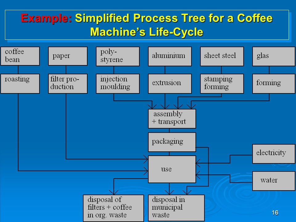 16 Example: Simplified Process Tree for a Coffee Machine's Life-Cycle
