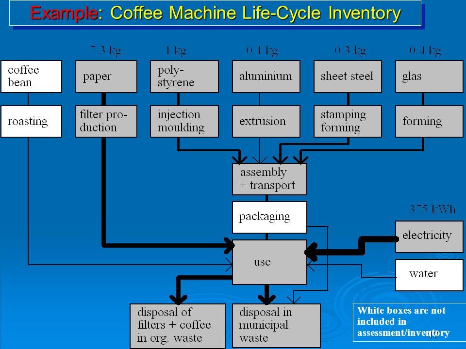 17 Example: Coffee Machine Life-Cycle Inventory White boxes are not included in assessment/inventory