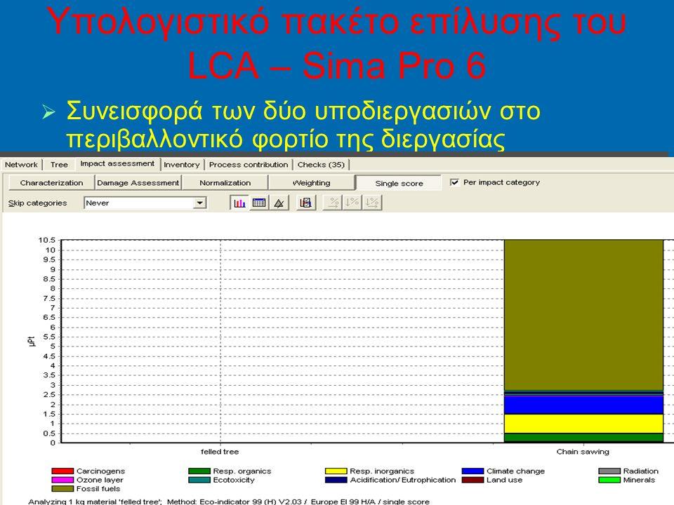49 Yπολογιστικό πακέτο επίλυσης του LCA – Sima Pro 6   Συνεισφορά των δύο υποδιεργασιών στο περιβαλλοντικό φορτίο της διεργασίας