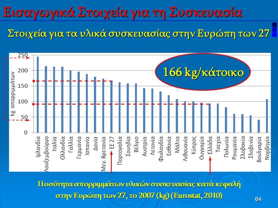 64 Στοιχεία για τα υλικά συσκευασίας στην Ευρώπη των 27 Ποσότητα απορριμμάτων υλικών συσκευασίας κατά κεφαλή στην Ευρώπη των 27, το 2007 (kg) (Eurostat, 2010) Εισαγωγικά Στοιχεία για τη Συσκευασία 166 kg/κάτοικο