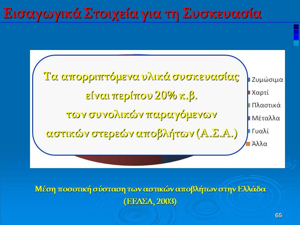 65 Μέση ποσοτική σύσταση των αστικών αποβλήτων στην Ελλάδα (ΕΕΔΣΑ, 2003) Εισαγωγικά Στοιχεία για τη Συσκευασία Τα απορριπτόμενα υλικά συσκευασίας είναι περίπου 20% κ.β.