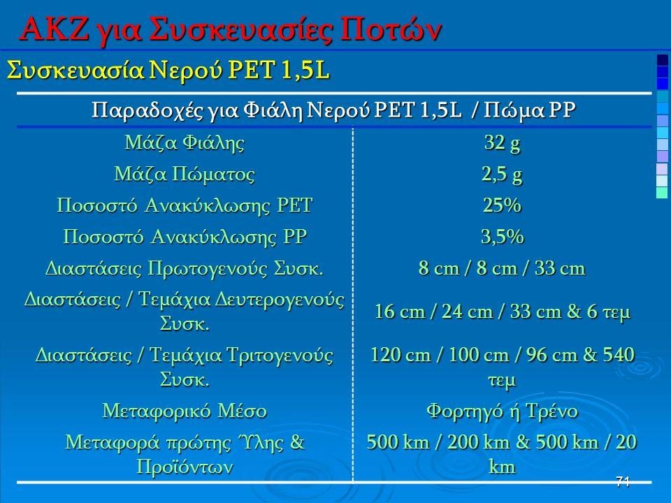 71 Συσκευασία Νερού PET 1,5L Παραδοχές για Φιάλη Νερού PET 1,5L / Πώμα PP Μάζα Φιάλης 32 g Μάζα Πώματος 2,5 g Ποσοστό Ανακύκλωσης PET 25% Ποσοστό Ανακύκλωσης PP 3,5% Διαστάσεις Πρωτογενούς Συσκ.