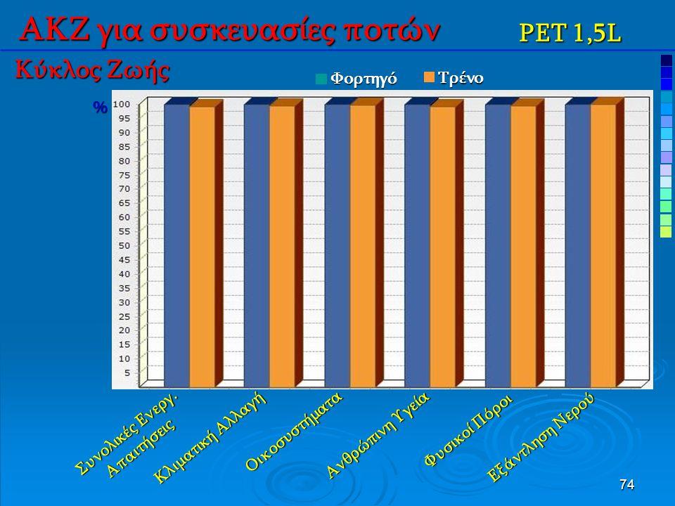 74 ΑΚΖ για συσκευασίες ποτών PET 1,5L Συνολικές Ενεργ.
