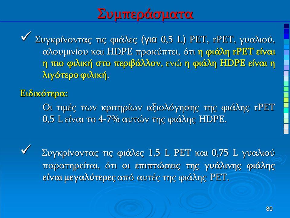 80 Συμπεράσματα Συγκρίνοντας τις φιάλες (για 0,5 L ) PET, rPET, γυαλιού, αλουμινίου και HDPE προκύπτει, ότι η φιάλη rPET είναι η πιο φιλική στο περιβάλλον, ενώ η φιάλη HDPE είναι η λιγότερο φιλική.