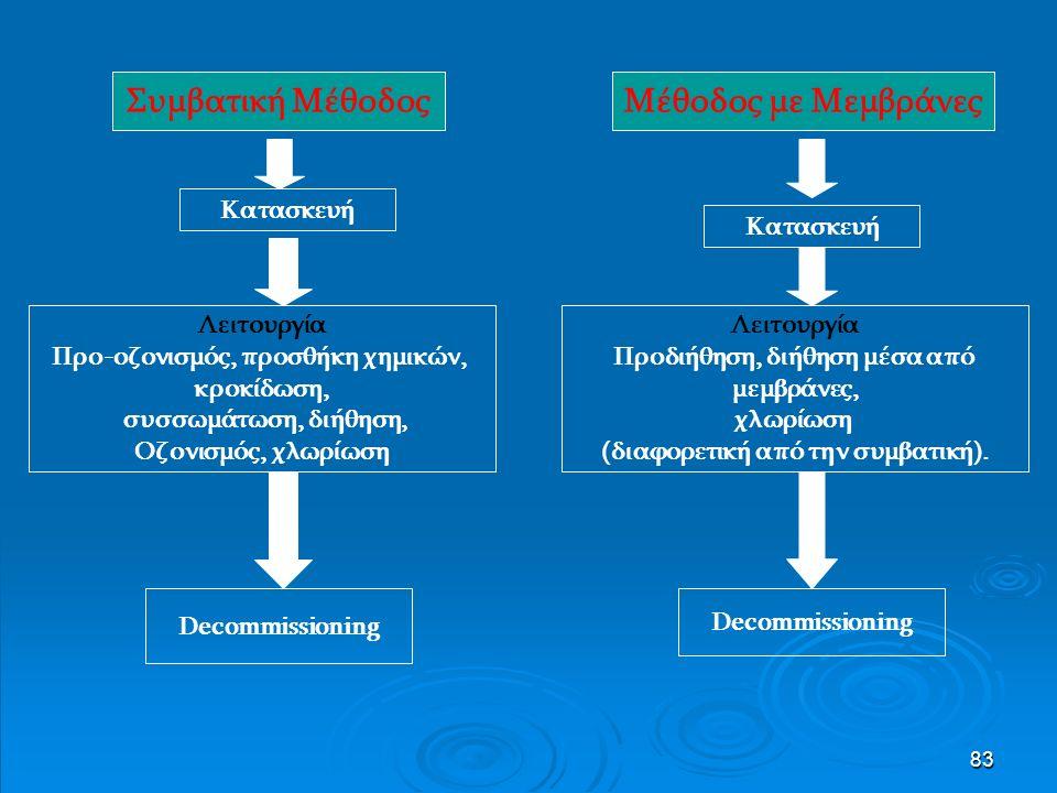 83 Συμβατική Μέθοδος Κατασκευή Λειτουργία Προ-οζονισμός, προσθήκη χημικών, κροκίδωση, συσσωμάτωση, διήθηση, Οζονισμός, χλωρίωση Decommissioning Μέθοδος με Μεμβράνες Κατασκευή Λειτουργία Προδιήθηση, διήθηση μέσα από μεμβράνες, χλωρίωση (διαφορετική από την συμβατική).