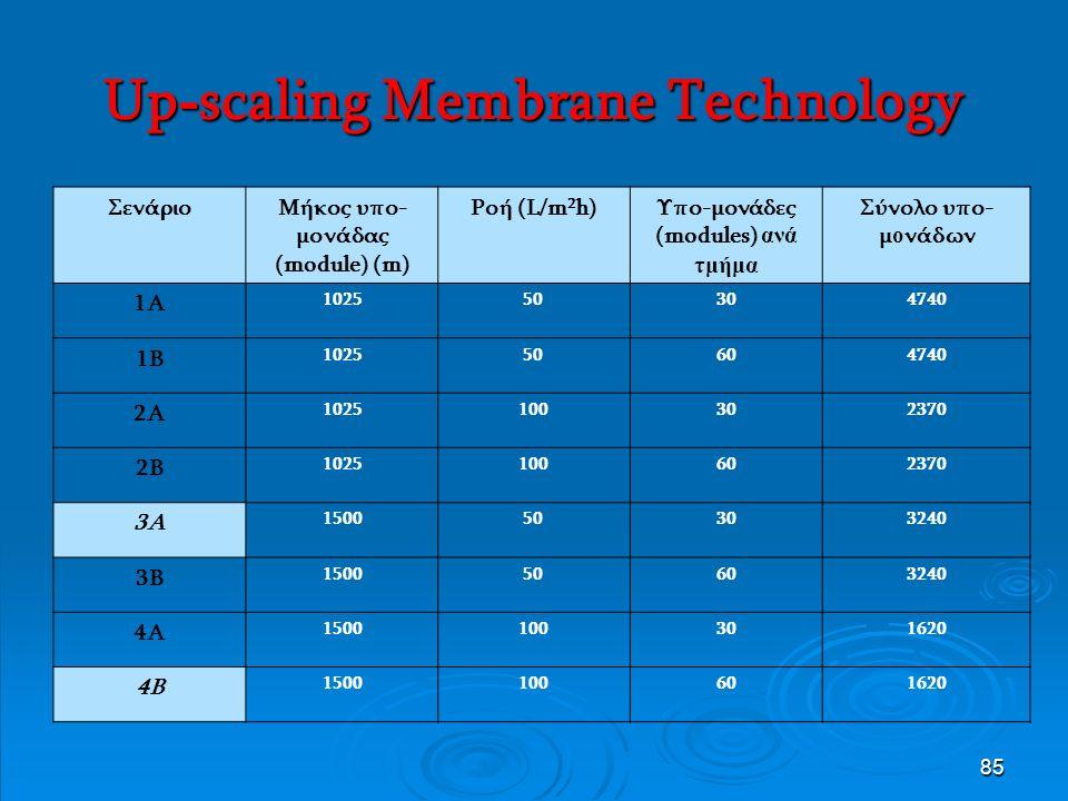 85 Up - scaling Membrane Technology ΣενάριοΜήκος υπο- μονάδας (module) (m) Ροή (L/m 2 h)Υπο-μονάδες (modules) ανά τμήμα Σύνολο υπο- μ ο νάδων 1Α 102550304740 1Β 102550604740 2Α 1025100302370 2Β 1025100602370 3Α 150050303240 3Β 150050603240 4Α 1500100301620 4Β 1500100601620