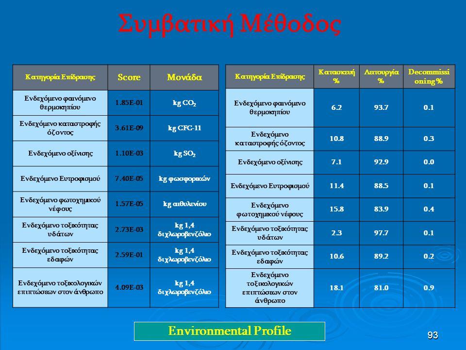 93 Συμβατική Μέθοδος Κατηγορία Επίδρασης ScoreMονάδα Ενδεχόμενο φαινόμενο θερμοκηπίου 1.85E-01kg CO 2 Ενδεχόμενο καταστροφής όζοντος 3.61E-09kg CFC-11 Ενδεχόμενο οξίνισης1.10E-03kg SO 2 Ενδεχόμενο Ευτροφισμού7.40E-05kg φωσφορικών Ενδεχόμενο φωτοχημικού νέφους 1.57E-05kg αιθυλενίου Ενδεχόμενο τοξικότητας υδάτων 2.73E-03 kg 1,4 διχλωροβενζόλιο Ενδεχόμενο τοξικότητας εδαφών 2.59E-01 kg 1,4 διχλωροβενζόλιο Ενδεχόμενο τοξικολογικών επιπτώσεων στον άνθρωπο 4.09E-03 kg 1,4 διχλωροβενζόλιο Κατηγορία Επίδρασης Κατασκευή % Λειτουργία % Decommissi oning % Ενδεχόμενο φαινόμενο θερμοκηπίου 6.293.70.1 Ενδεχόμενο καταστροφής όζοντος 10.888.90.3 Ενδεχόμενο οξίνισης7.192.90.0 Ενδεχόμενο Ευτροφισμού11.488.50.1 Ενδεχόμενο φωτοχημικού νέφους 15.883.90.4 Ενδεχόμενο τοξικότητας υδάτων 2.397.70.1 Ενδεχόμενο τοξικότητας εδαφών 10.689.20.2 Ενδεχόμενο τοξικολογικών επιπτώσεων στον άνθρωπο 18.181.00.9 Environmental Profile
