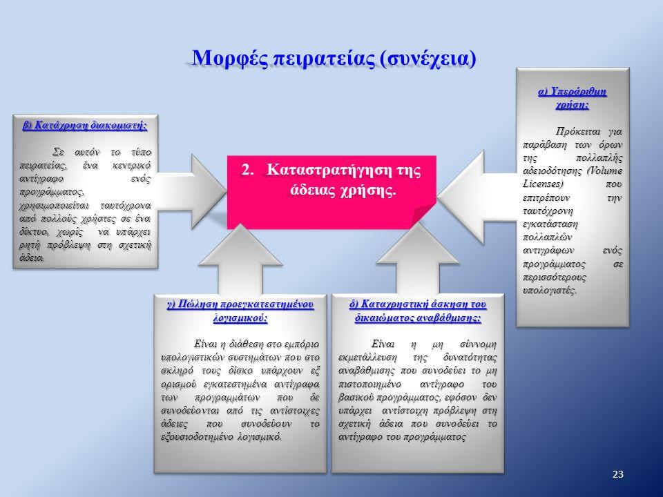 Μορφές πειρατείας (συνέχεια) 2.Καταστρατήγηση της άδειας χρήσης. γ) Πώληση προεγκατεστημένου λογισμικού: Είναι η διάθεση στο εμπόριο υπολογιστικών συσ